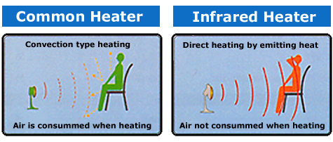 Image result for infrared heaters